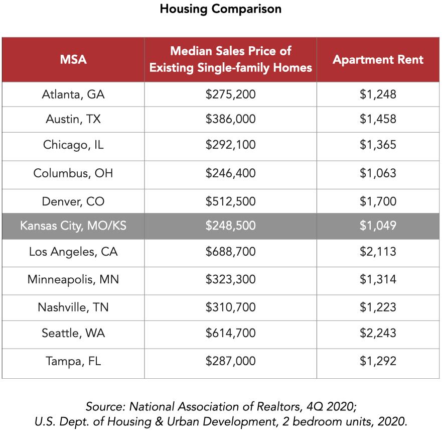 KC Housing Costs