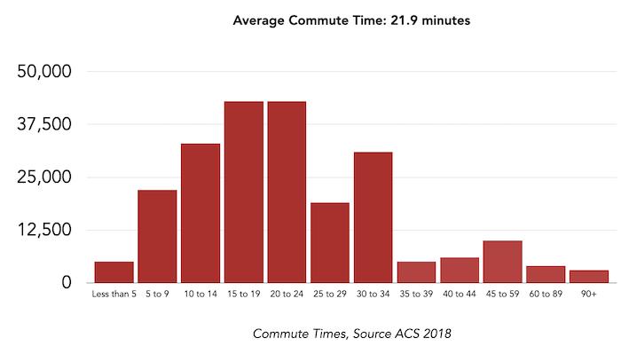 KC Commute times graph