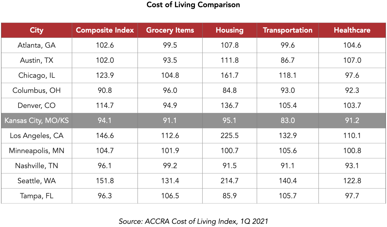 KC Cost of Living