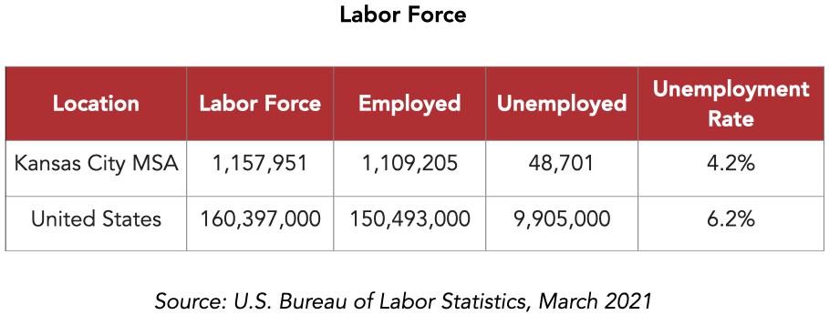 KC Labor Force Stats